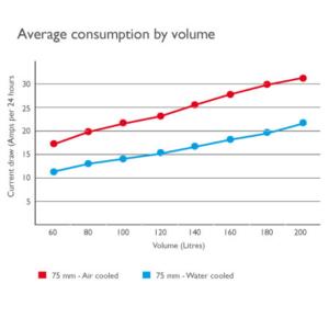 Average 12 volt fridge power consumption