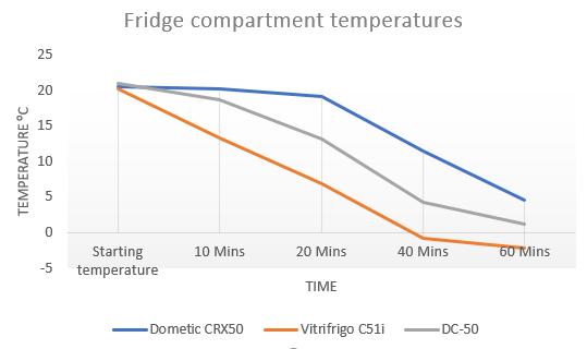 12 volt fridge performance results