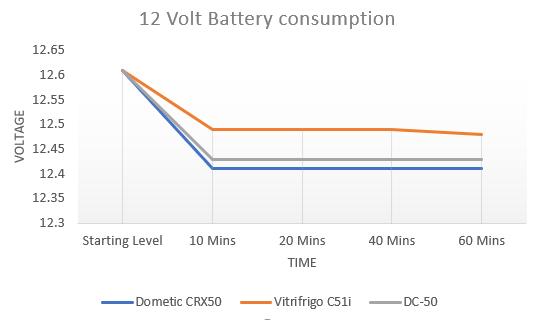 12 volt fridge test voltage results